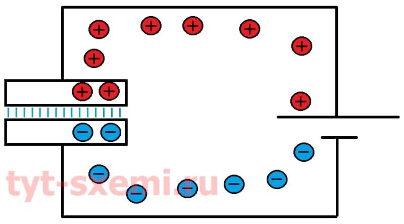 Принцип работы конденсатора