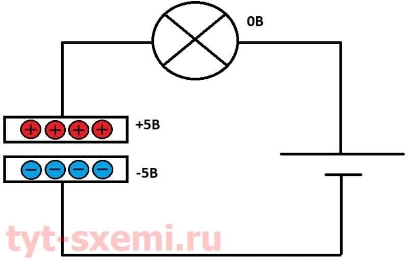 Почему конденсатор не пропускает постоянный ток