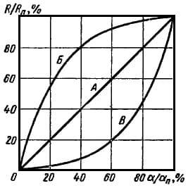 Типы переменных резисторов